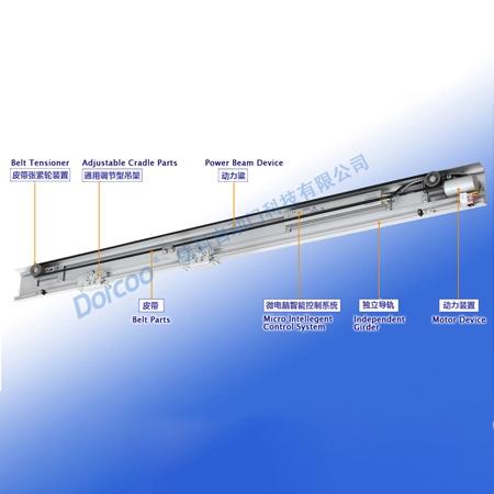 DK 200 automatic sliding door operator(300kg heavy type)